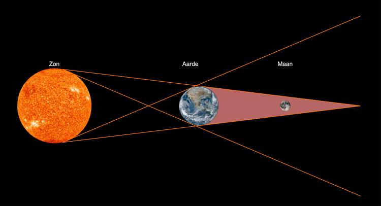 maansverduistering voorbeeld