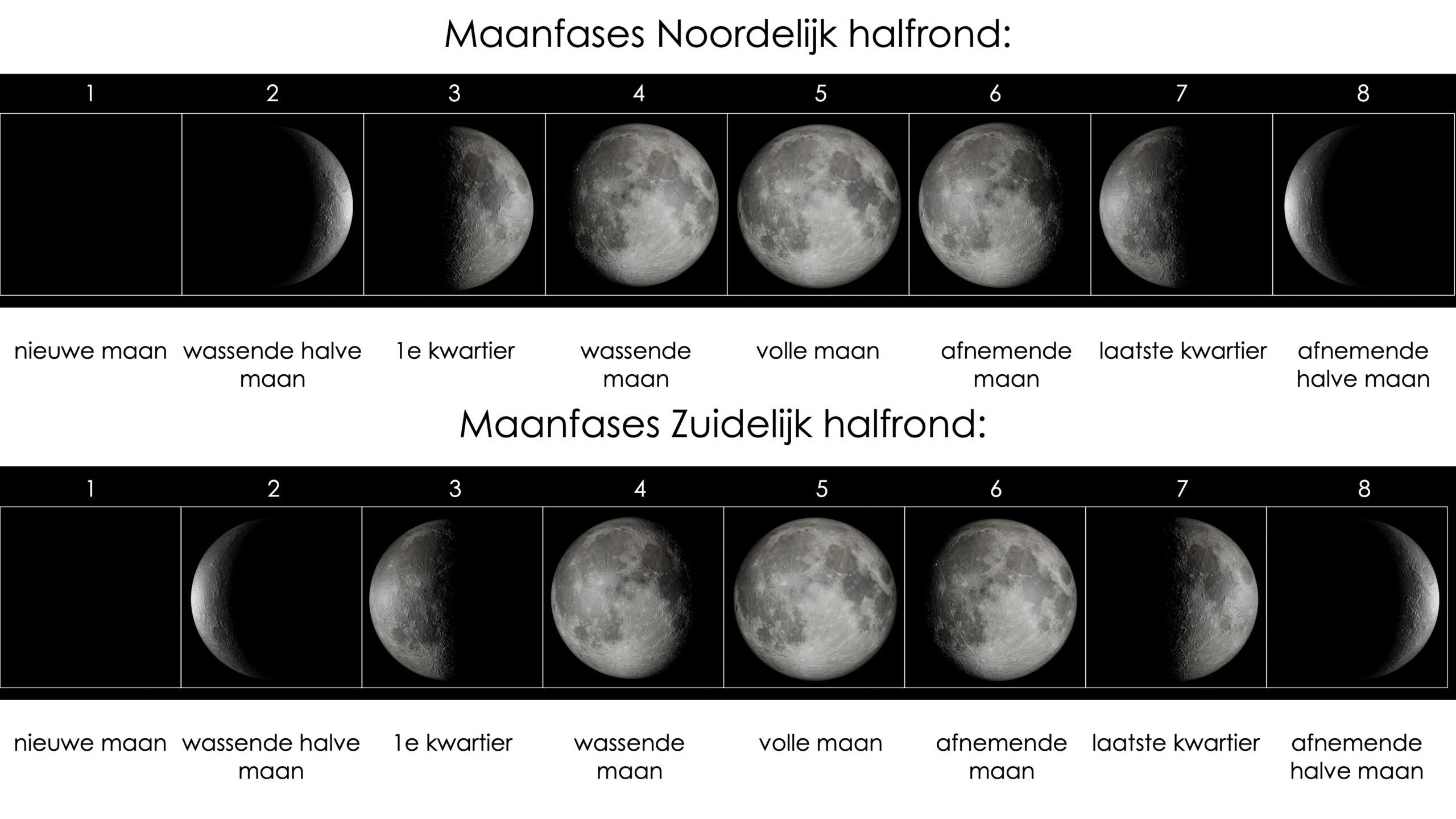 maanstanden op het noordelijk en zuidelijk halfrond